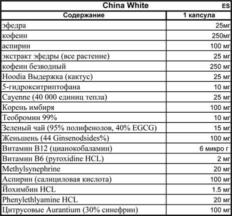 Состав Cloma Pharma China White